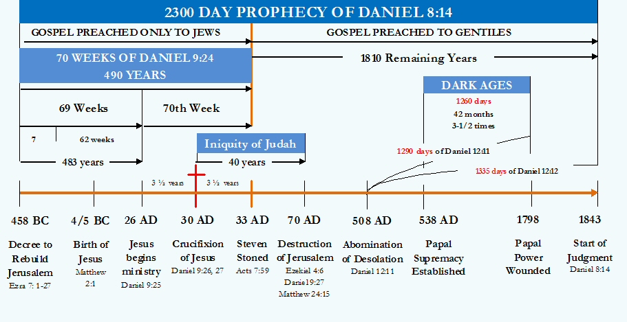 2300 time prophecy chart